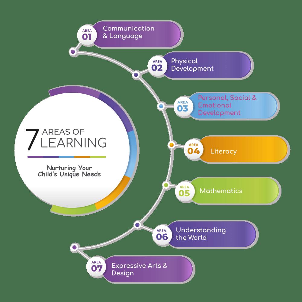 7-Learning-Areas-WestfieldNursery